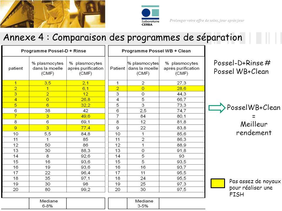 Prolonger votre offre de soins, jour après jour Annexe 4 : Comparaison des programmes de séparation Pas assez de noyaux pour réaliser une FISH PosselW