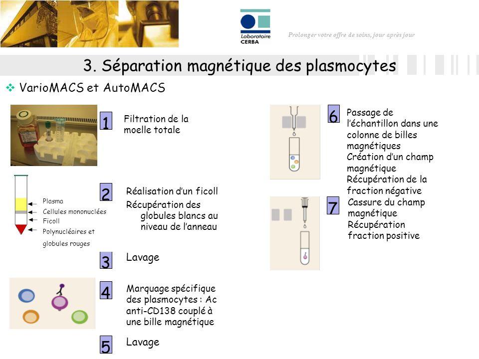 Prolonger votre offre de soins, jour après jour 3. Séparation magnétique des plasmocytes VarioMACS et AutoMACS Réalisation dun ficoll Récupération des