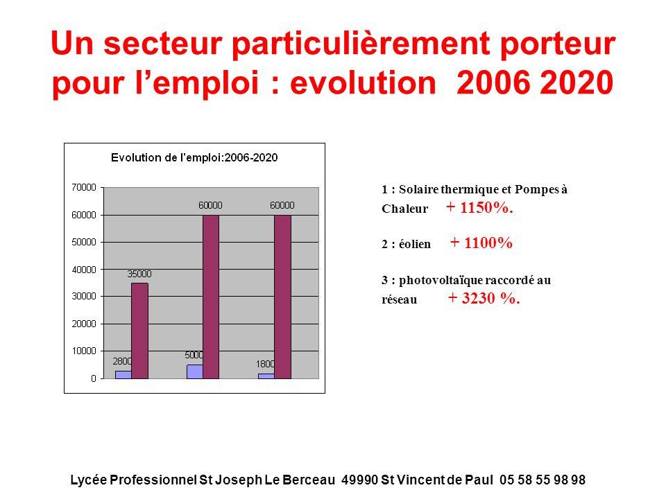 Un secteur particulièrement porteur pour lemploi : evolution 2006 2020 1 : Solaire thermique et Pompes à Chaleur + 1150%. 2 : éolien + 1100% 3 : photo