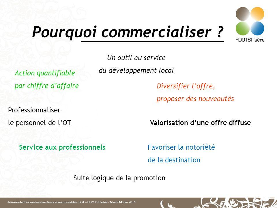 Journée technique des directeurs et responsables dOT – FDOTSI Isère – Mardi 14 juin 2011 Pourquoi commercialiser ? Professionnaliser le personnel de l