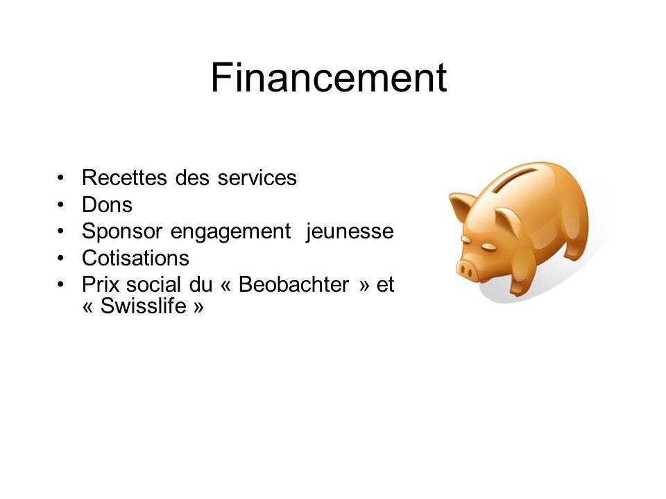 Financement Recettes des services Dons Sponsor engagement jeunesse Cotisations Prix social du « Beobachter » et « Swisslife »
