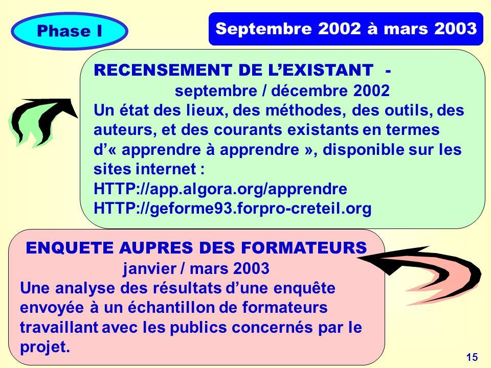 15 Septembre 2002 à mars 2003 Phase I RECENSEMENT DE LEXISTANT - septembre / décembre 2002 Un état des lieux, des méthodes, des outils, des auteurs, et des courants existants en termes d« apprendre à apprendre », disponible sur les sites internet : HTTP://app.algora.org/apprendre HTTP://geforme93.forpro-creteil.org ENQUETE AUPRES DES FORMATEURS janvier / mars 2003 Une analyse des résultats dune enquête envoyée à un échantillon de formateurs travaillant avec les publics concernés par le projet.