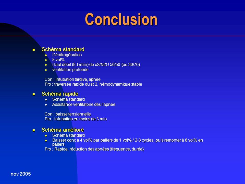 nov 2005 Conclusion Schéma standard Schéma standard Dénitrogénation 8 vol% Haut débit (8 L/min) de o2/N2O 50/50 (ou 30/70) ventilation profonde Con :