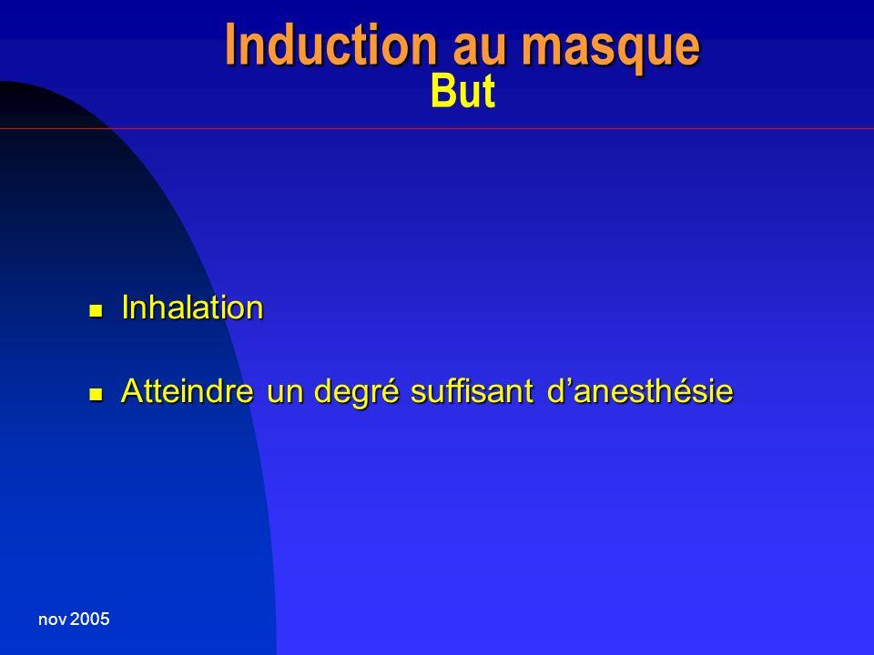 nov 2005 Induction au masque Induction au masque But Inhalation Inhalation Atteindre un degré suffisant danesthésie Atteindre un degré suffisant danes