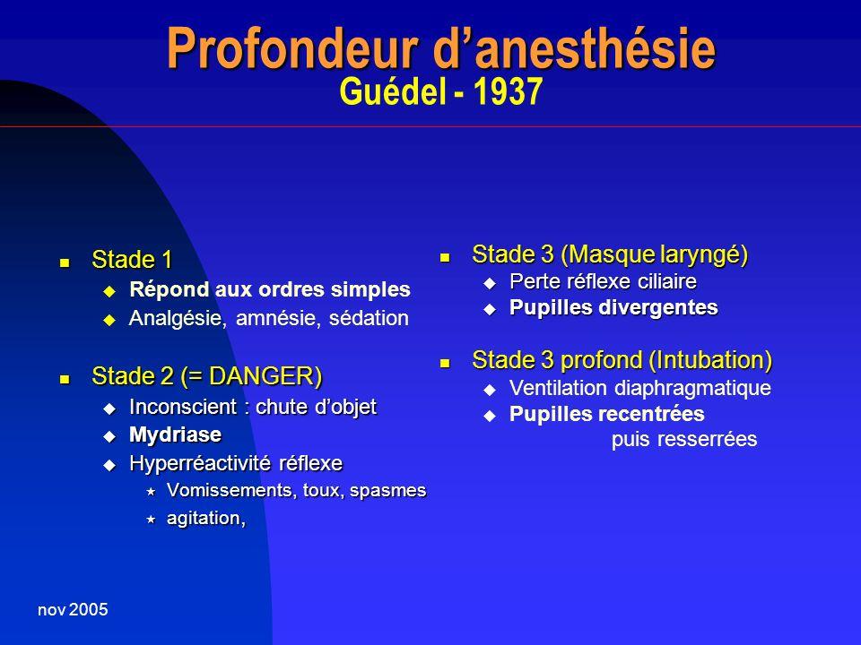 nov 2005 Anesthésie par Inhalation Anesthésie par Inhalation principes Constante de temps = Volume / Débit = Volume / Débit Solubilité sang/gaz = 13/20 = 0,65 =.