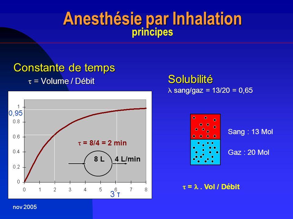 nov 2005 Anesthésie par Inhalation Anesthésie par Inhalation principes Constante de temps = Volume / Débit = Volume / Débit Solubilité sang/gaz = 13/2