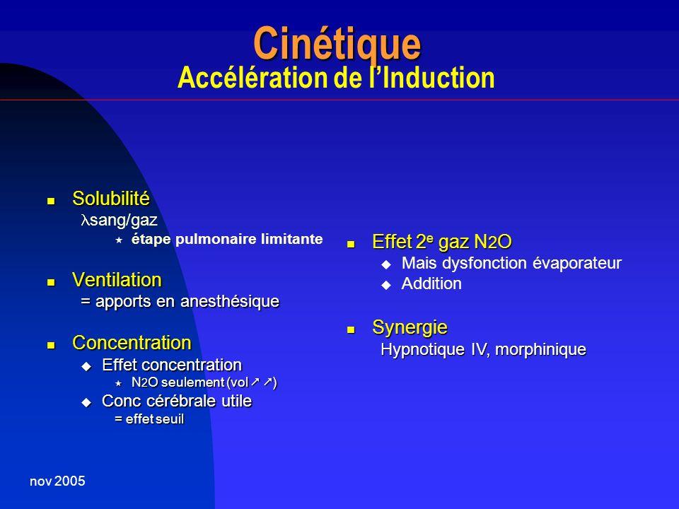 nov 2005 Cinétique Cinétique Accélération de lInduction Solubilité Solubilité sang/gaz étape pulmonaire limitante Ventilation Ventilation = apports en