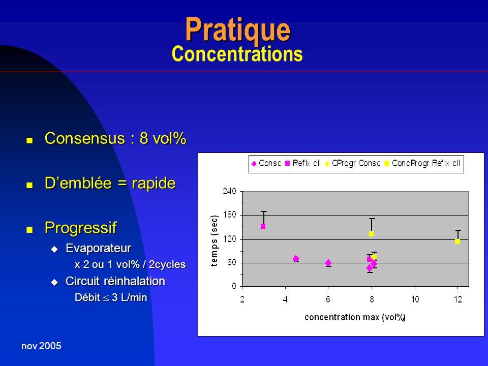 nov 2005 Pratique Pratique Concentrations Consensus : 8 vol% Consensus : 8 vol% Demblée = rapide Demblée = rapide Progressif Progressif Evaporateur Ev