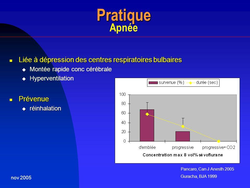 nov 2005 Pratique Pratique Apnée Liée à dépression des centres respiratoires bulbaires Liée à dépression des centres respiratoires bulbaires Montée ra