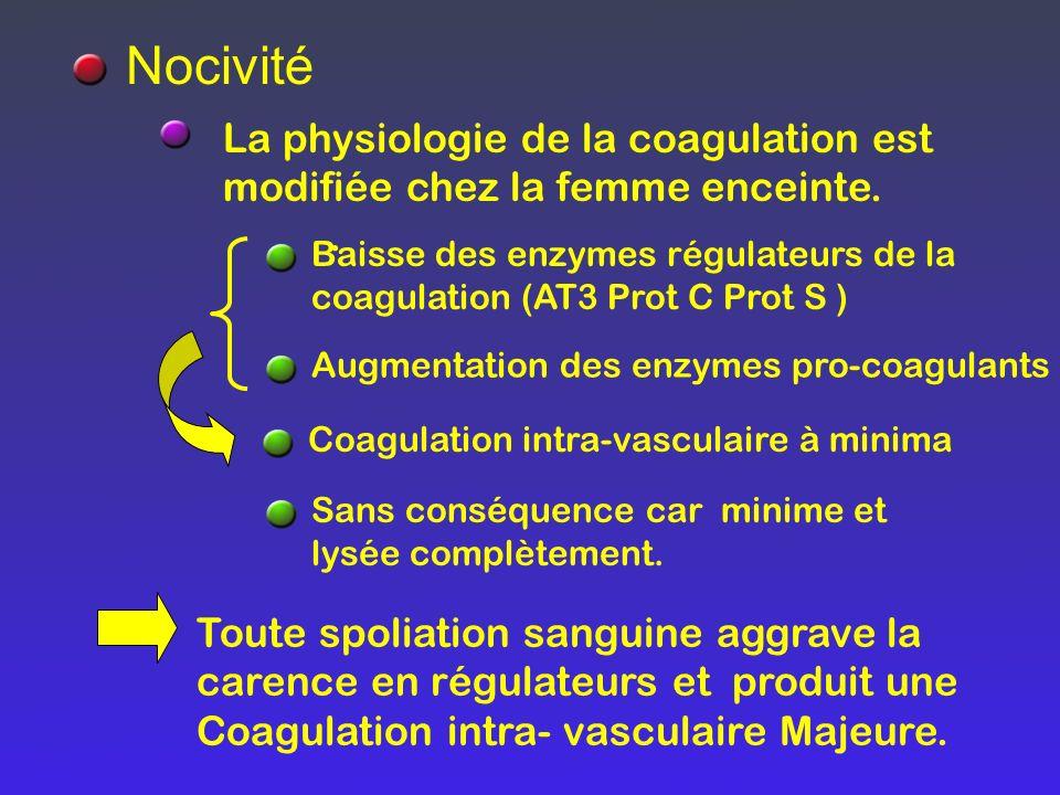 La physiologie de la coagulation est modifiée chez la femme enceinte.. Nocivité Baisse des enzymes régulateurs de la coagulation (AT3 Prot C Prot S )