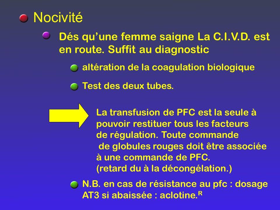 Dés quune femme saigne La C.I.V.D. est en route. Suffit au diagnostic Nocivité altération de la coagulation biologique Test des deux tubes. La transfu