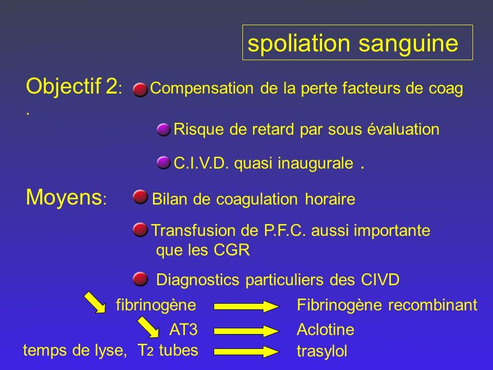 spoliation sanguine Objectif 2 : Compensation de la perte facteurs de coag. Risque de retard par sous évaluation C.I.V.D. quasi inaugurale. Moyens : B