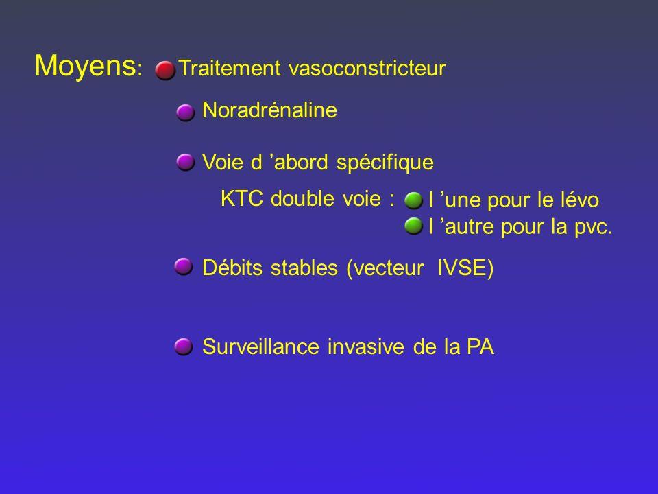 Moyens : Traitement vasoconstricteur Noradrénaline Voie d abord spécifique Débits stables (vecteur IVSE) Surveillance invasive de la PA l une pour le