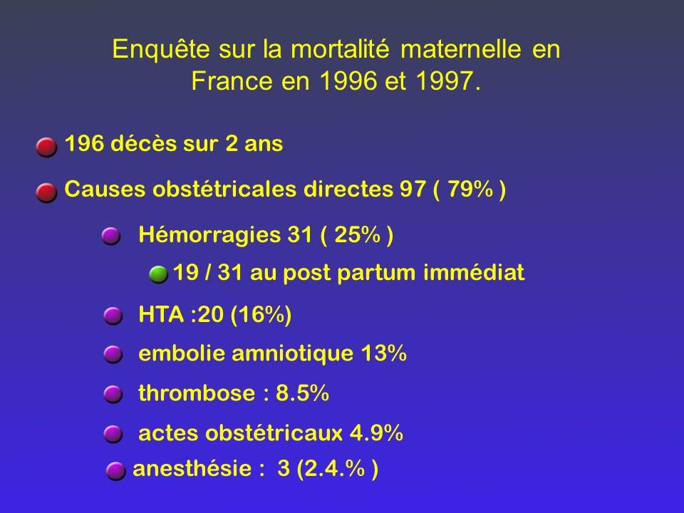 Enquête sur la mortalité maternelle en France en 1996 et 1997. 196 décès sur 2 ans Causes obstétricales directes 97 ( 79% ) Hémorragies 31 ( 25% ) 19