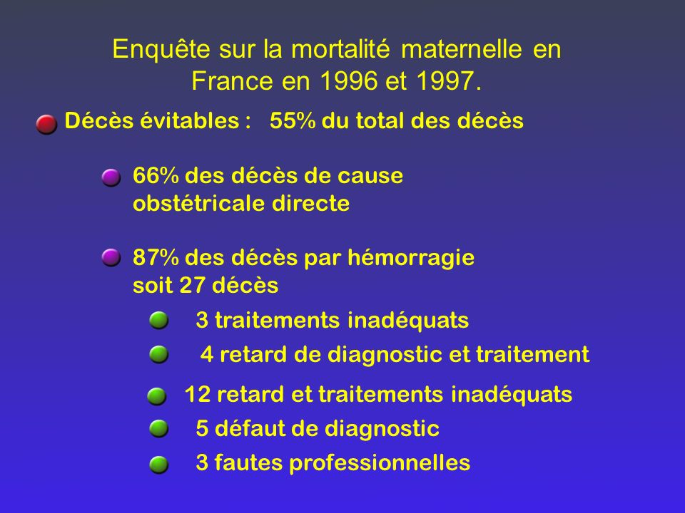 Décès évitables : 66% des décès de cause obstétricale directe 87% des décès par hémorragie soit 27 décès Enquête sur la mortalité maternelle en France