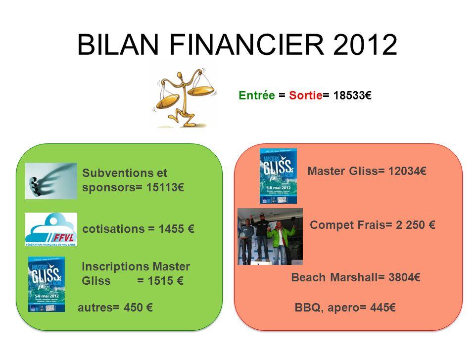 BILAN FINANCIER 2012 Entrée = Sortie= 18533 autres= 450 Subventions et sponsors= 15113 cotisations = 1455 Master Gliss= 12034 Compet Frais= 2 250 Beac