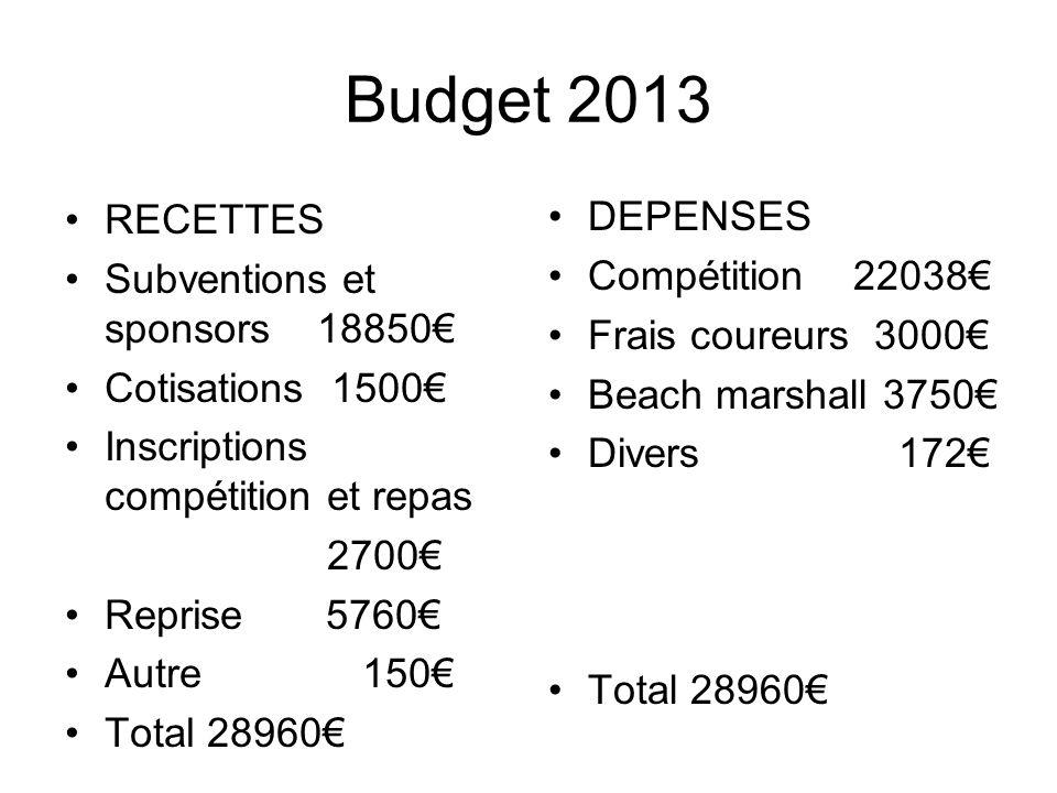Budget 2013 RECETTES Subventions et sponsors 18850 Cotisations 1500 Inscriptions compétition et repas 2700 Reprise 5760 Autre 150 Total 28960 DEPENSES