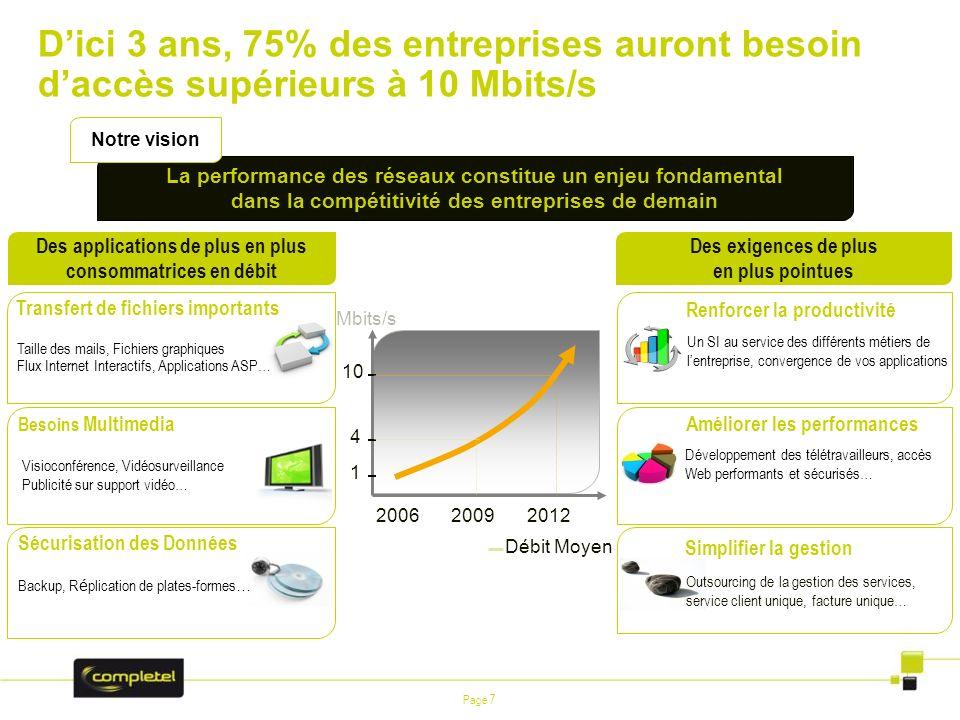 Page 7 Dici 3 ans, 75% des entreprises auront besoin daccès supérieurs à 10 Mbits/s Des exigences de plus en plus pointues Développement des télétrava