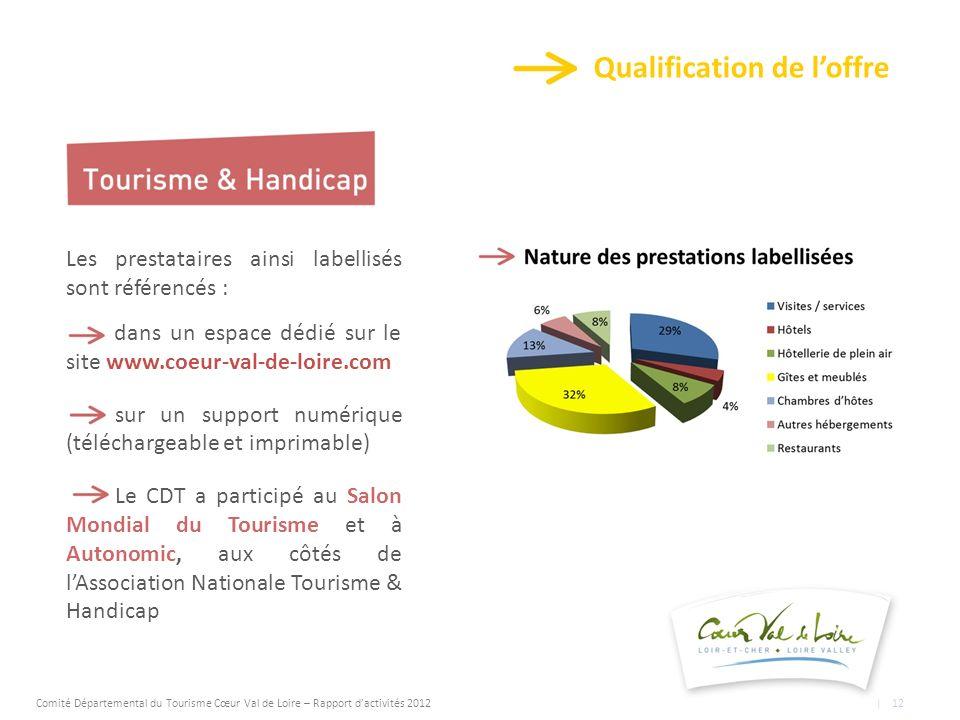 Qualification de loffre Les prestataires ainsi labellisés sont référencés : dans un espace dédié sur le site www.coeur-val-de-loire.com sur un support numérique (téléchargeable et imprimable) Le CDT a participé au Salon Mondial du Tourisme et à Autonomic, aux côtés de lAssociation Nationale Tourisme & Handicap Comité Départemental du Tourisme Cœur Val de Loire – Rapport dactivités 2012 | 12