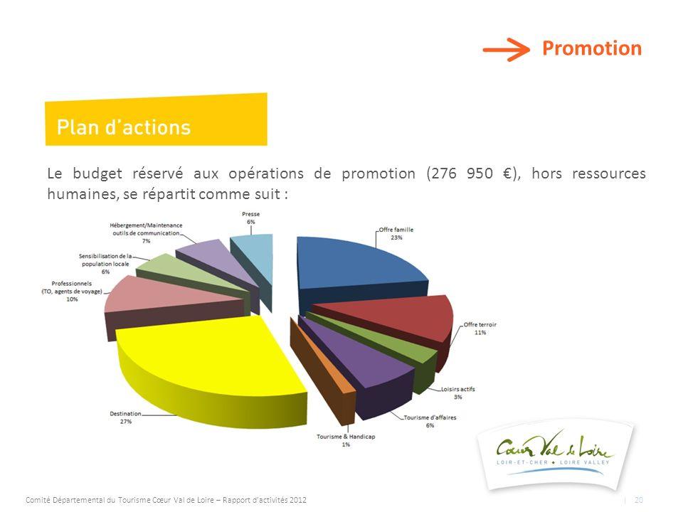 Promotion Le budget réservé aux opérations de promotion (276 950 ), hors ressources humaines, se répartit comme suit : Comité Départemental du Tourisme Cœur Val de Loire – Rapport dactivités 2012 | 20