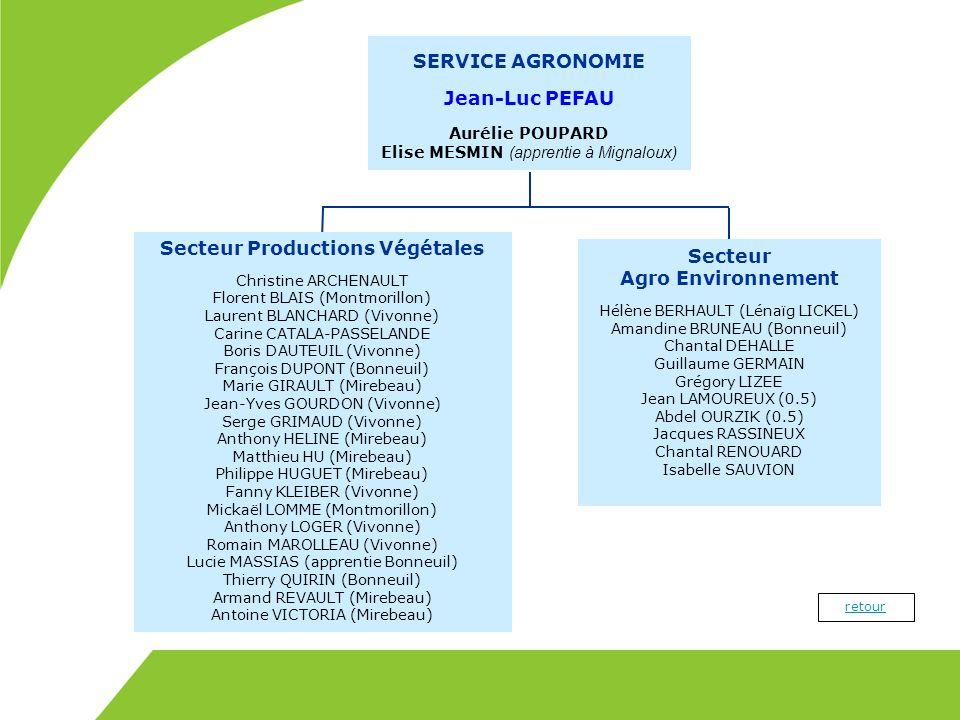SERVICE AGRONOMIE Jean-Luc PEFAU Aurélie POUPARD Elise MESMIN (apprentie à Mignaloux) Secteur Agro Environnement Hélène BERHAULT (Lénaïg LICKEL) Amand