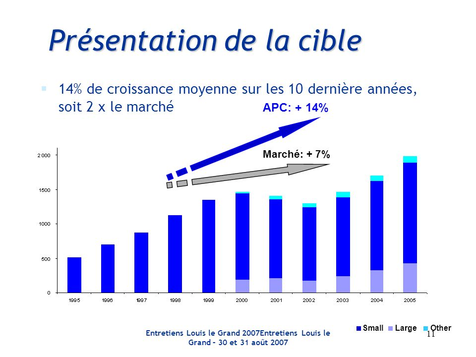 Entretiens Louis le Grand 2007Entretiens Louis le Grand – 30 et 31 août 2007 11 Présentation de la cible 14% de croissance moyenne sur les 10 dernière années, soit 2 x le marché APC: + 14% Marché: + 7% LargeSmallOther