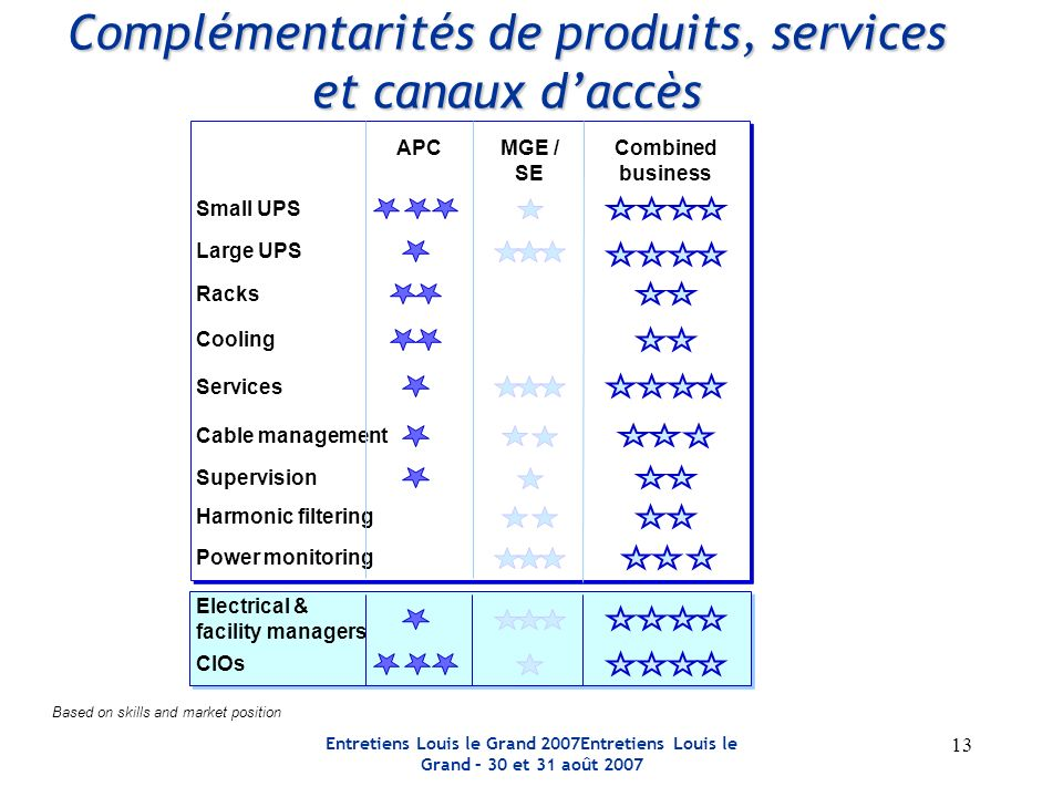 Entretiens Louis le Grand 2007Entretiens Louis le Grand – 30 et 31 août Complémentarités de produits, services et canaux daccès Small UPS Cooling Services MGE / SE APC Cable management Supervision Large UPS Combined business Racks Based on skills and market position Harmonic filtering Power monitoring Electrical & facility managers CIOs