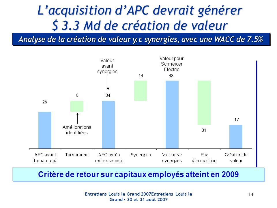 Entretiens Louis le Grand 2007Entretiens Louis le Grand – 30 et 31 août 2007 14 Analyse de la création de valeur y.c synergies, avec une WACC de 7.5%