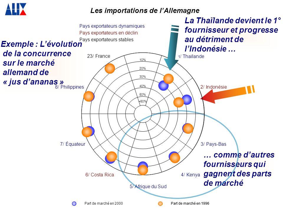 … comme dautres fournisseurs qui gagnent des parts de marché Exemple : Lévolution de la concurrence sur le marché allemand de « jus dananas » Part de marché en 1996 Les importations de lAllemagne La Thaïlande devient le 1° fournisseur et progresse au détriment de lIndonésie … 1 / Thaïlande 8/ Philippines 7/ Équateur 5/ Afrique du Sud 4/ Kenya 3/ Pays-Bas 2/ Indonésie 6/ Costa Rica 23/ France +50% 50% 40% 30% 20% 10% Part de marché en 2000Part de marché en 1996 Pays exportateurs dynamiques Pays exportateurs en déclin Pays exportateurs stables