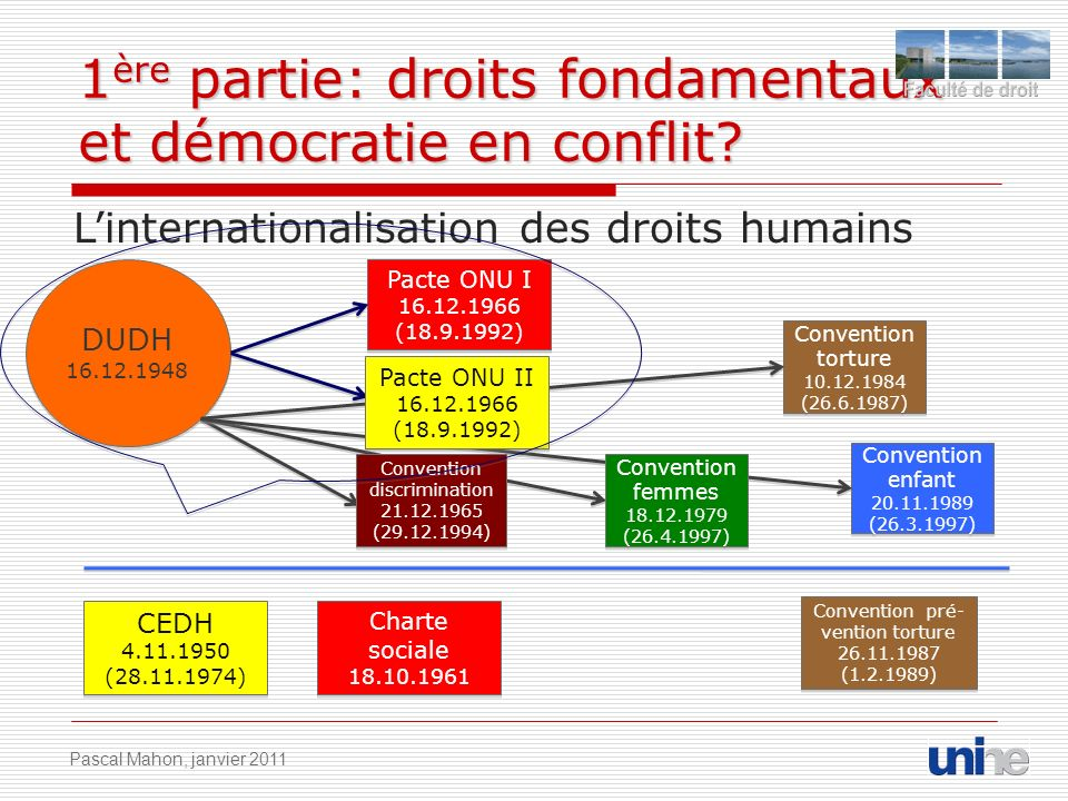 1 ère partie: droits fondamentaux et démocratie en conflit? Linternationalisation des droits humains DUDH 16.12.1948 DUDH 16.12.1948 CEDH 4.11.1950 (2