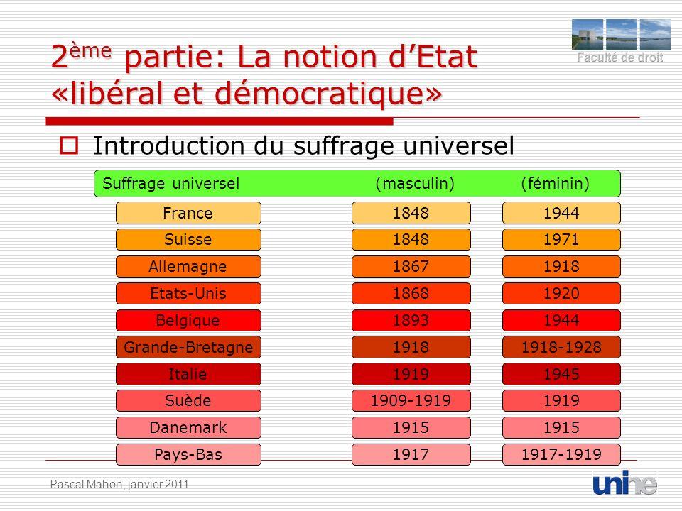 2 ème partie: La notion dEtat «libéral et démocratique» Introduction du suffrage universel Suffrage universel(masculin) (féminin) France18481944 Suiss