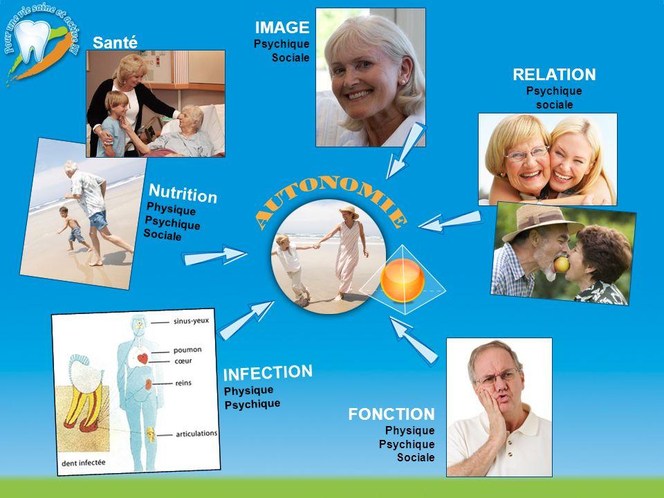 FONCTION Physique Psychique Sociale RELATION Psychique sociale IMAGE Psychique Sociale INFECTION Physique Psychique Nutrition Physique Psychique Socia