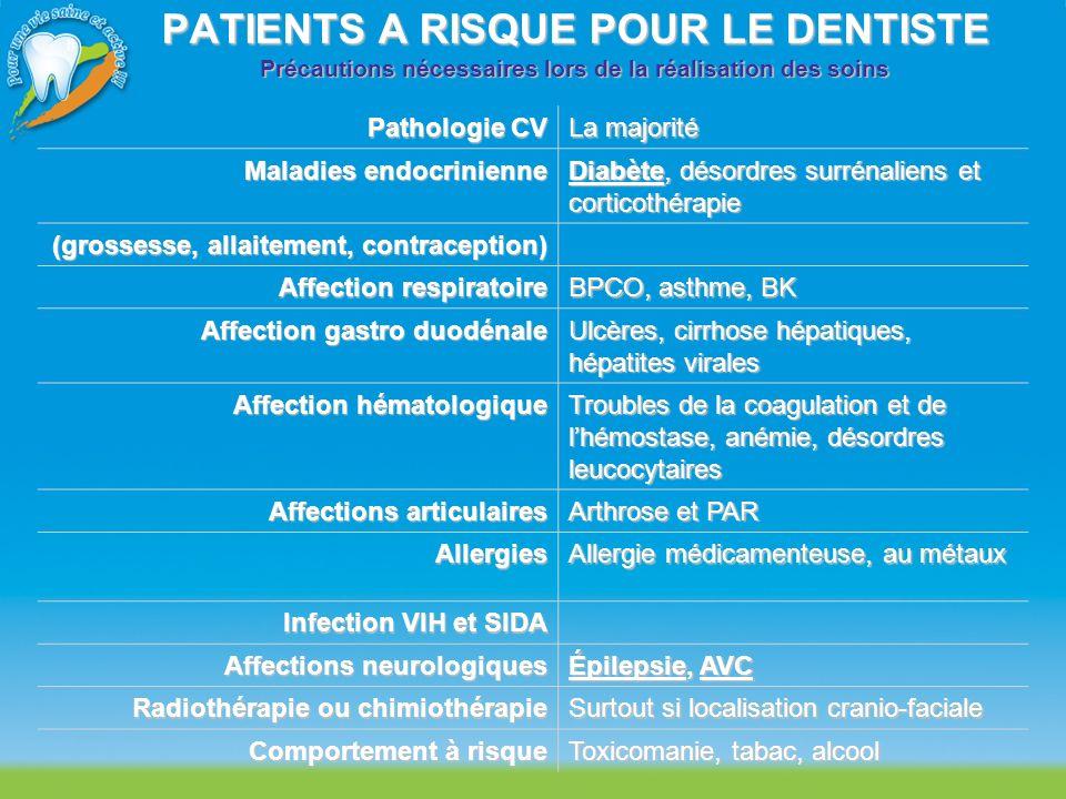 PATIENTS A RISQUE POUR LE DENTISTE Précautions nécessaires lors de la réalisation des soins Pathologie CV La majorité Maladies endocrinienne Diabète,
