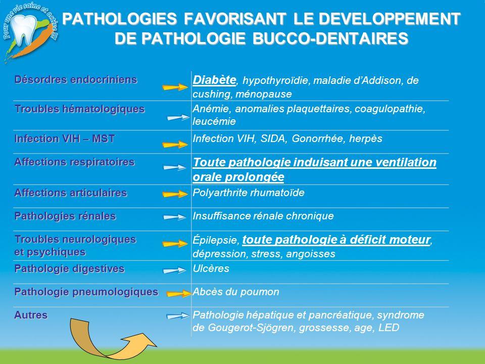 PATHOLOGIES FAVORISANT LE DEVELOPPEMENT DE PATHOLOGIE BUCCO-DENTAIRES Désordres endocriniens Diabète, hypothyroïdie, maladie dAddison, de cushing, mén