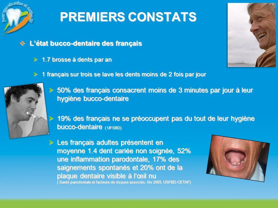 PREMIERS CONSTATS Létat bucco-dentaire des français Létat bucco-dentaire des français 1.7 brosse à dents par an 1.7 brosse à dents par an 1 français s