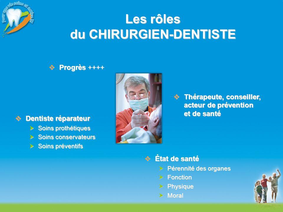 Les rôles du CHIRURGIEN-DENTISTE Progrès ++++ Progrès ++++ Dentiste réparateur Dentiste réparateur Soins prothétiques Soins prothétiques Soins conserv