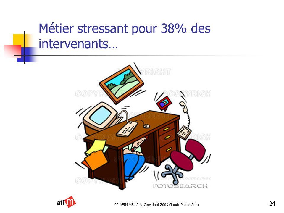 05-AFIM-VS-15-A_Copyright 2009 Claude Pichot Afim 24 Métier stressant pour 38% des intervenants…