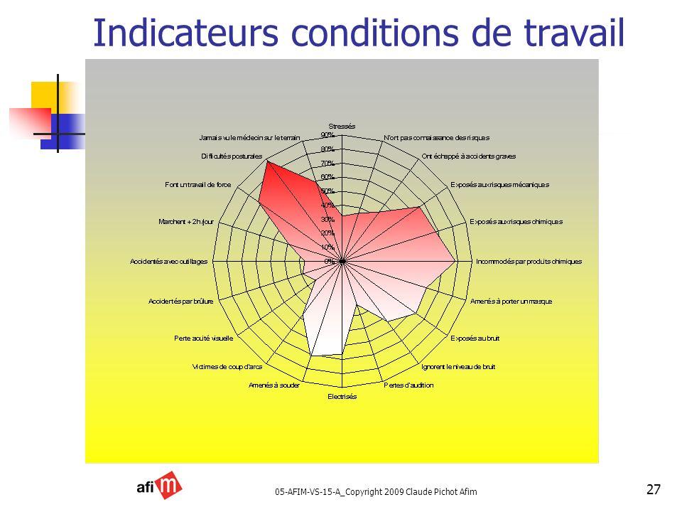 05-AFIM-VS-15-A_Copyright 2009 Claude Pichot Afim 27 Indicateurs conditions de travail