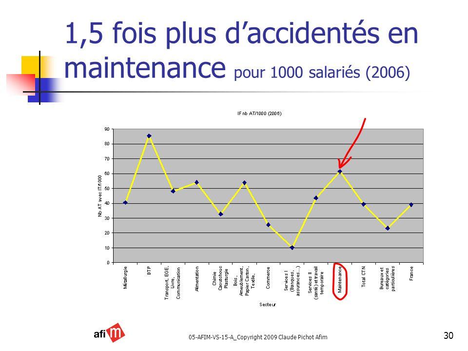 05-AFIM-VS-15-A_Copyright 2009 Claude Pichot Afim 30 1,5 fois plus daccidentés en maintenance pour 1000 salariés (2006)
