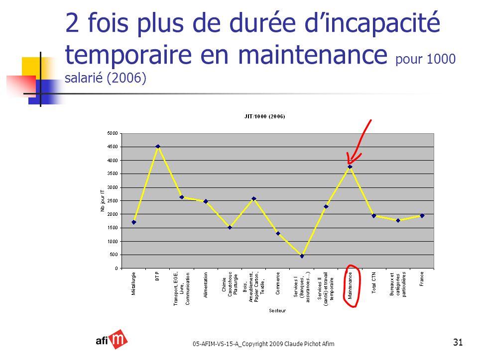 05-AFIM-VS-15-A_Copyright 2009 Claude Pichot Afim 31 2 fois plus de durée dincapacité temporaire en maintenance pour 1000 salarié (2006)