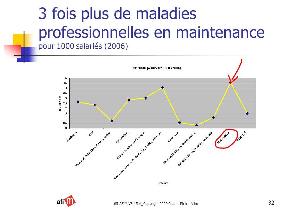 05-AFIM-VS-15-A_Copyright 2009 Claude Pichot Afim 32 3 fois plus de maladies professionnelles en maintenance pour 1000 salariés (2006)