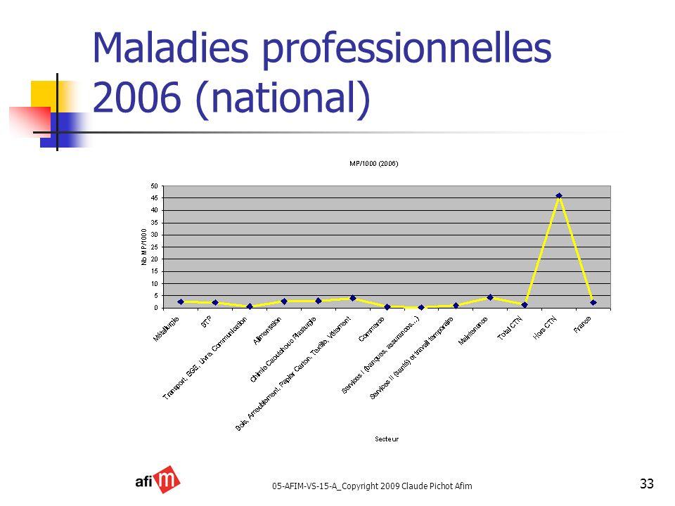 05-AFIM-VS-15-A_Copyright 2009 Claude Pichot Afim 33 Maladies professionnelles 2006 (national)