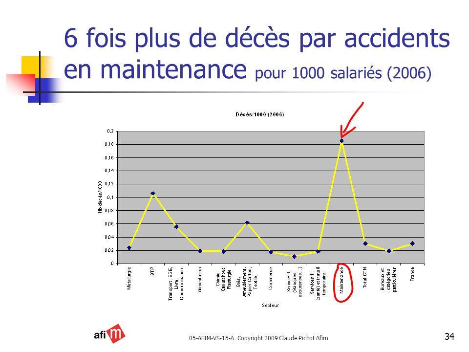 05-AFIM-VS-15-A_Copyright 2009 Claude Pichot Afim 34 6 fois plus de décès par accidents en maintenance pour 1000 salariés (2006)