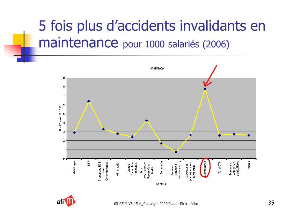 05-AFIM-VS-15-A_Copyright 2009 Claude Pichot Afim 35 5 fois plus daccidents invalidants en maintenance pour 1000 salariés (2006)