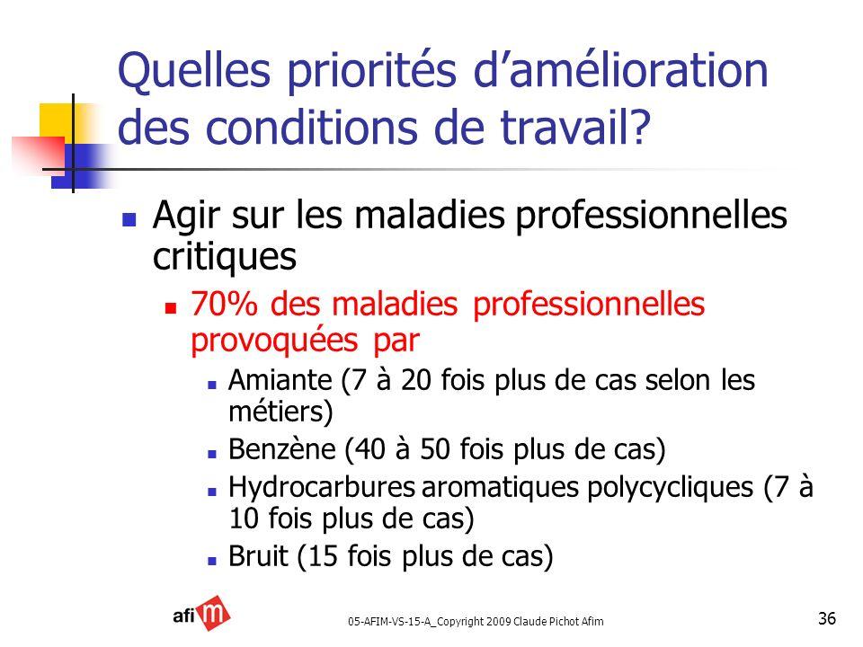 05-AFIM-VS-15-A_Copyright 2009 Claude Pichot Afim 36 Quelles priorités damélioration des conditions de travail? Agir sur les maladies professionnelles