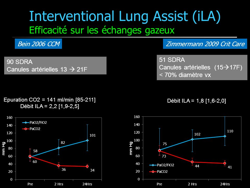 Interventional Lung Assist (iLA) Efficacité sur les échanges gazeux Bein 2006 CCM Epuration CO2 = 141 ml/min [85-211] Débit ILA = 2,2 [1,9-2,5] Zimmer