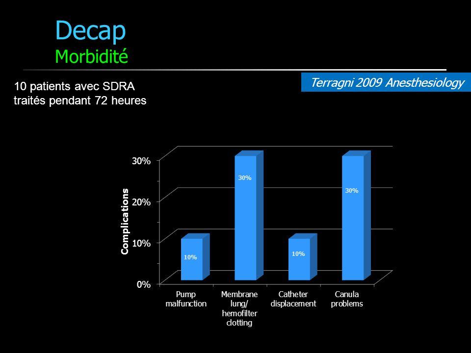 Decap Morbidité Terragni 2009 Anesthesiology 10 patients avec SDRA traités pendant 72 heures