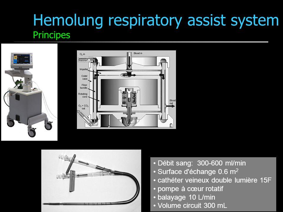 Hemolung respiratory assist system Principes Débit sang: 300-600 ml/min Surface d'échange 0.6 m 2 cathéter veineux double lumière 15F pompe à cœur rot