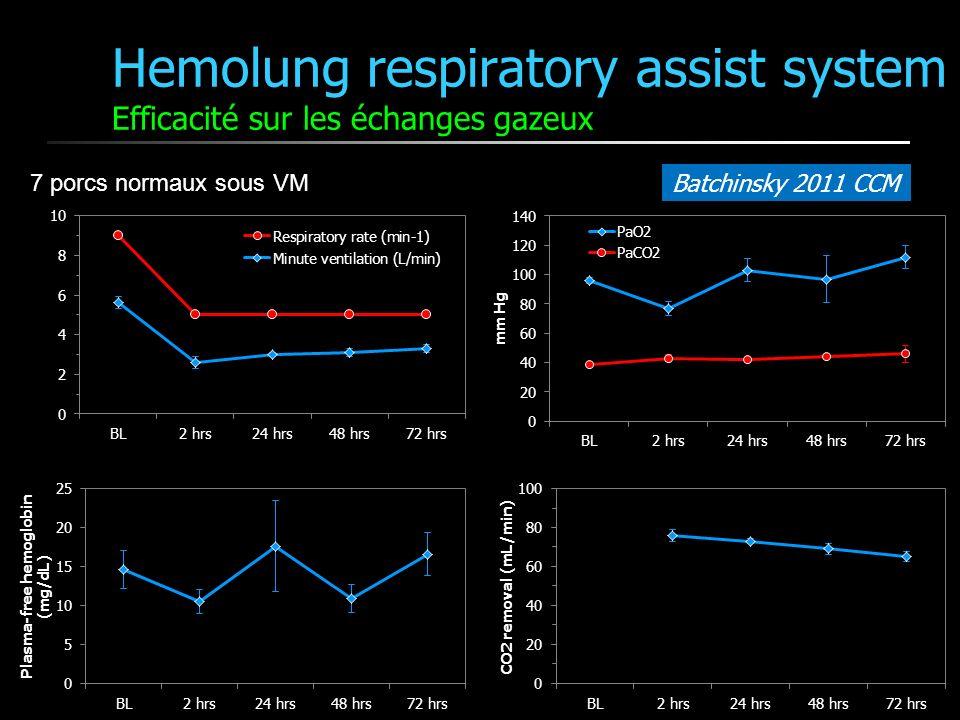 Hemolung respiratory assist system Efficacité sur les échanges gazeux Batchinsky 2011 CCM 7 porcs normaux sous VM