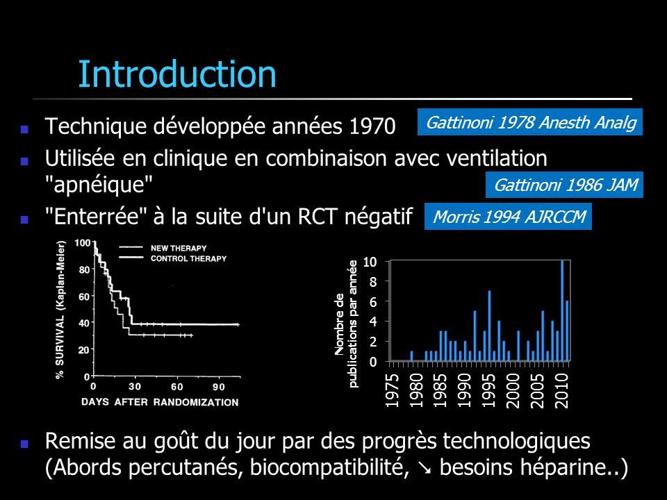 Définitions Gattinoni 1978 BJA Sang VeineuxSang oxygéné Hb (g/L) 120 70 120 SO 2 (%)100 PaO 2 (mm Hg)50700 CaO 2 (mL/L)118188 DAV(mL/L)70 Débit de sang (L/min) pour compenser la VO 2 (250-300ml/min) 4 Sang Veineux Qtité de CO 2 dans 1L de sang (ml) 500 250 VCO 2 (mL/min) Débit de sang (mL/min) pour compenser la VCO 2 (eff=100%) 500 Débit de sang (mL/min) pour compenser la VCO 2 (eff=50%) 1000